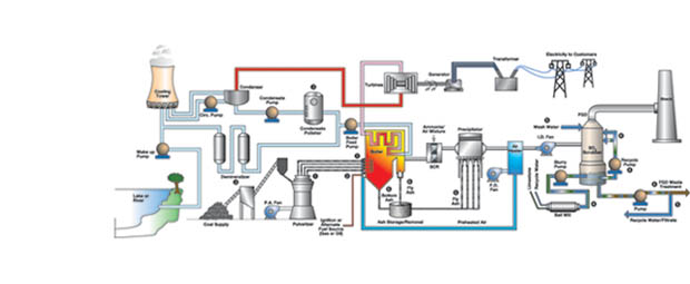 Valve solution for coal-to-gas conversion